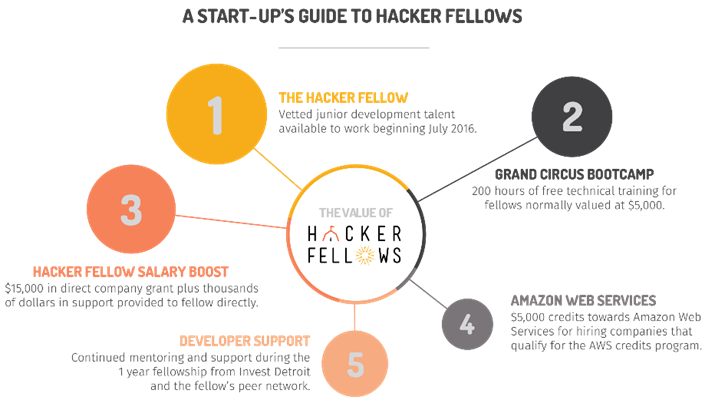 Hacker fellows1